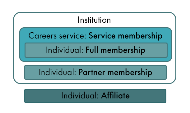 Membership Structure Diagram